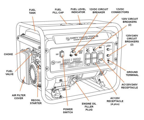 6500W generator